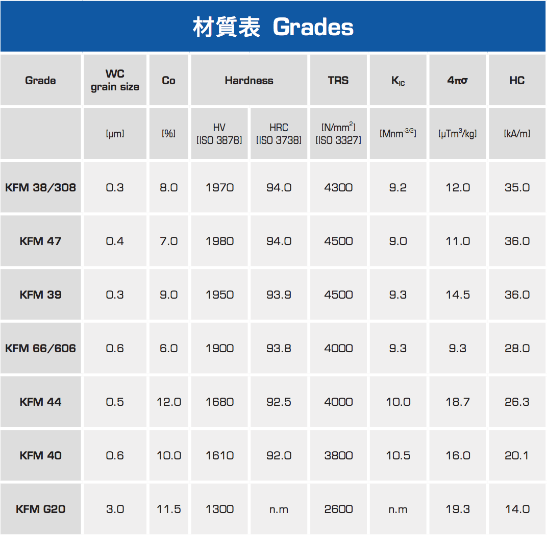 proimages/材質表_Grades.png